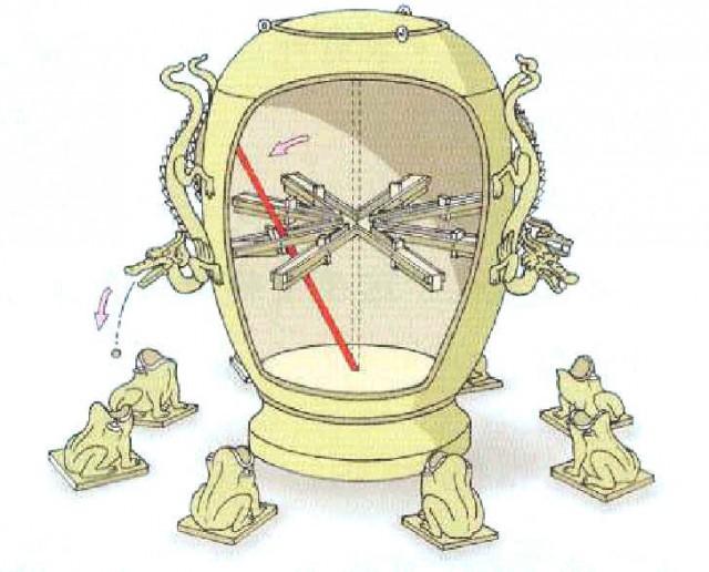 Принцип работы китайского сейсмографа. Источник фото - baidu.com