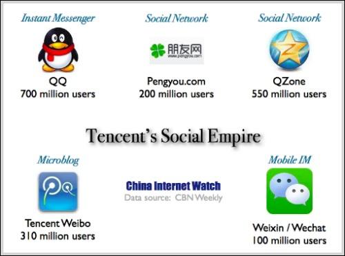Социальная империя Tencent. Источник: www.chinainternetwatch.com