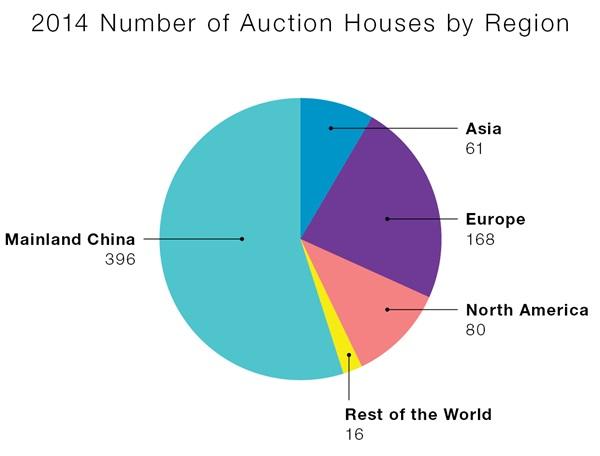 Количество аукционных домов, продающих китайское искусство - по регионам. Источник: artnet Analytics