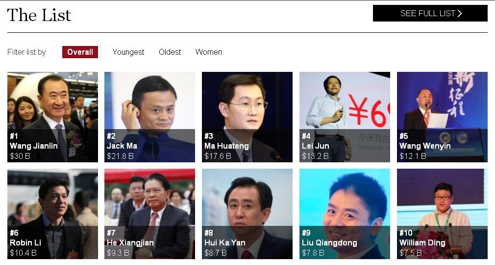 Так выглядит топ-10 самых богатых людей Китая в 2015 году. Источник: Forbes