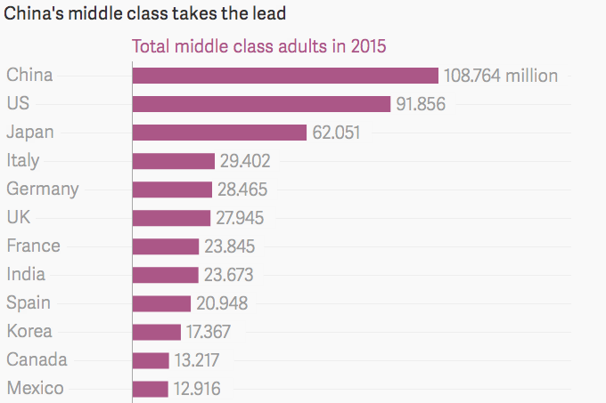 middle-class-size