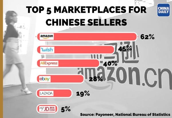 Топ-5 платформ для китайских продавцов