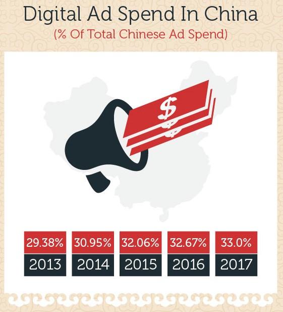 Затраты на цифровую рекламу в Китае. Источник: marketingtochina.com
