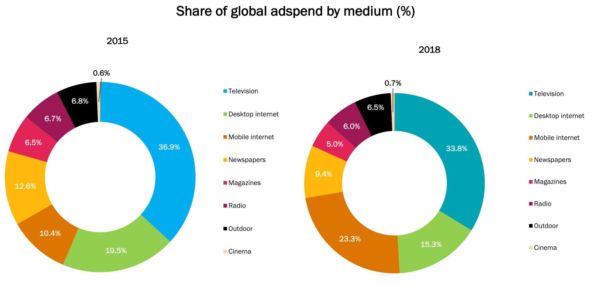 Доля глобальных рекламных расходов по источникам. Диаграмма: marketingtochina.com