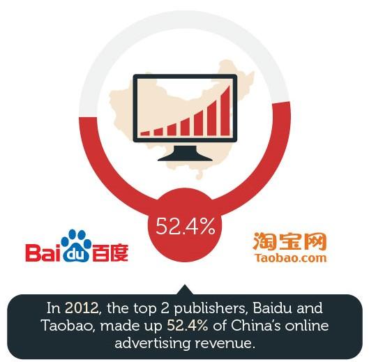 В 2012 году два крупнейших интернет-издания - Baidu и Taobao - получили 52,4% доходов от онлайн-рекламы в Китае. Источник: marketingtochina.com