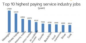 top-paying-service-industry-jobs